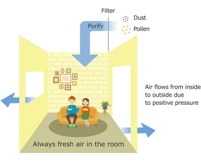 室内は常にフレッシュな空気